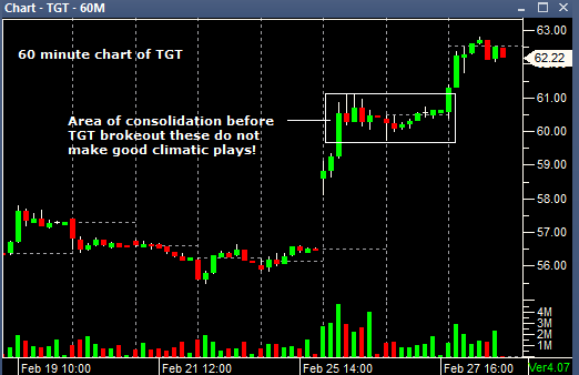 60 minute chart of TGT 02282014